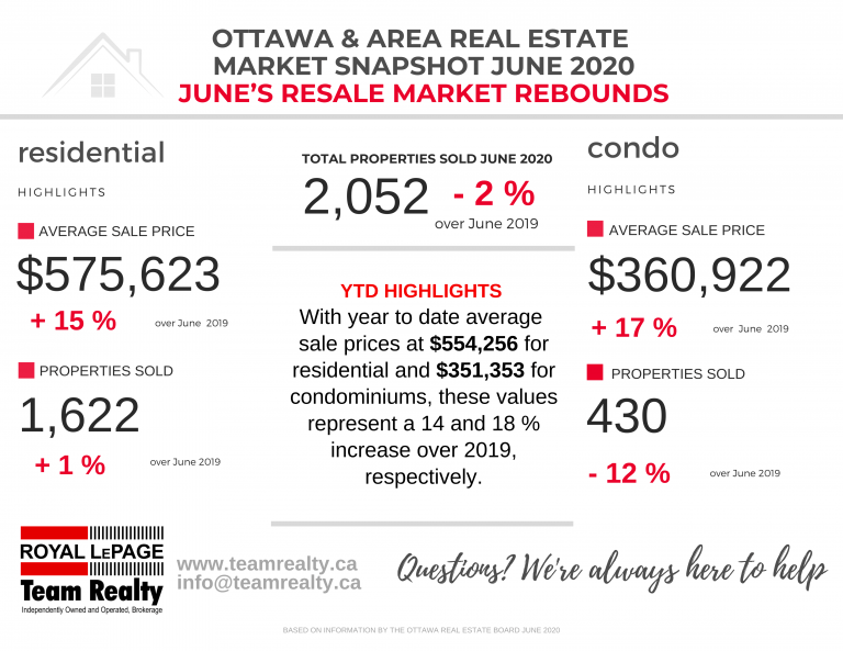 Ottawa Real Estate Market Snapshot June 2020