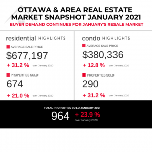 Ottawa Real Estate Market Stats January 2021